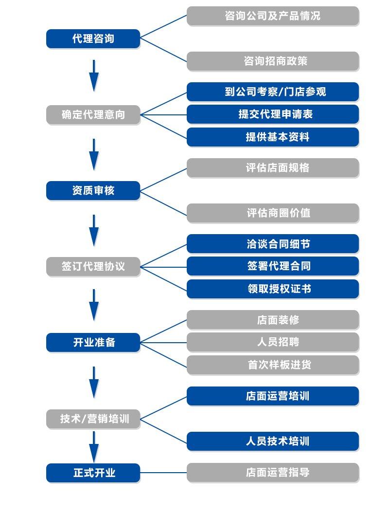 武汉水立纯水管清洗项目怎么加盟?